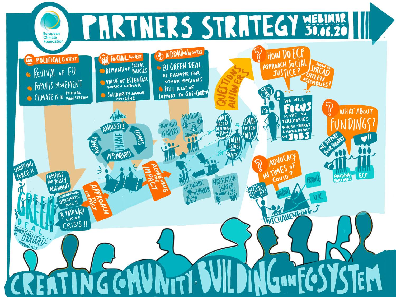 European Climate Foundation: ECF Partners Strategy Webinar